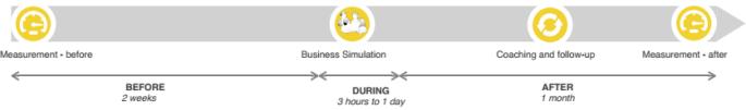 Team Building process